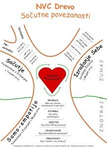 NVC drevo sočutne povezanosti